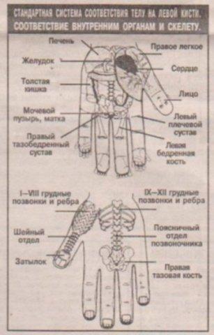Лечение организма с помощью  «волшебных  точек».